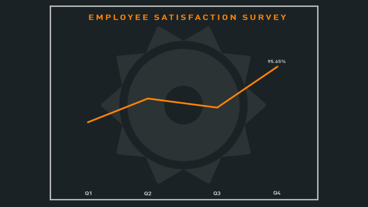 Beepo breaks its own employee satisfaction rate over.
